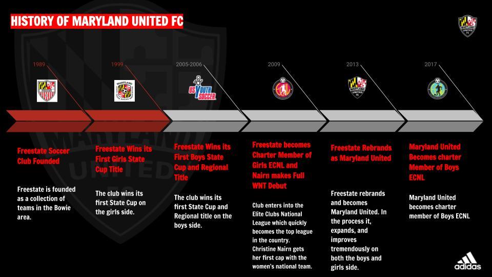 HISTORY OF CLUB